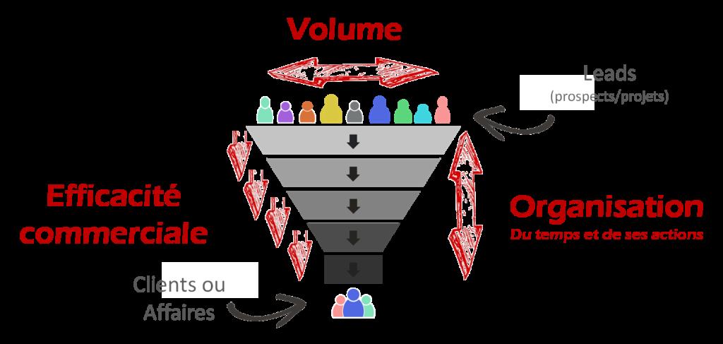 Facteurs clés de réussite commercial