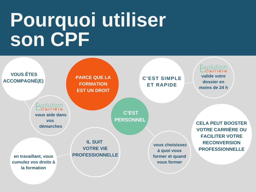 Pourquoi utiliser son CPF